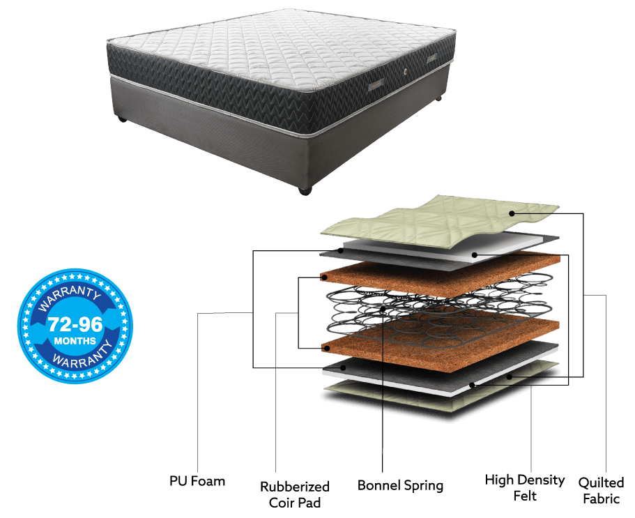 High Quality Spring Mattress : Relaxwell